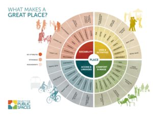 What makes a healthy community?